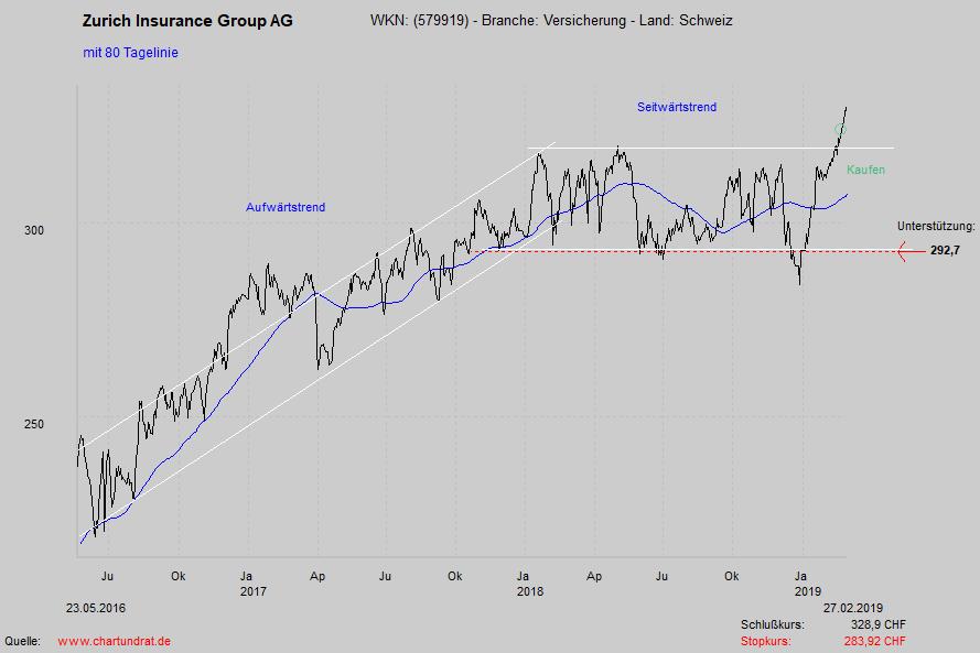 Zurich Insurance Group Aktie