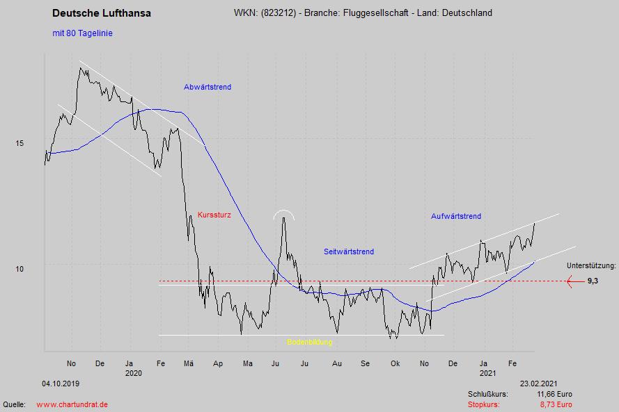 Chartanalyse Der Deutsche Lufthansa Aktie Aktienanalysen Fur Borsenanleger
