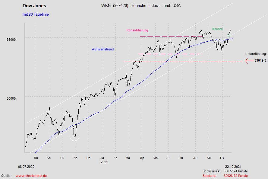 Chartanalyse Des Dow Jones Index Aktienanalysen Fur Borsenanleger